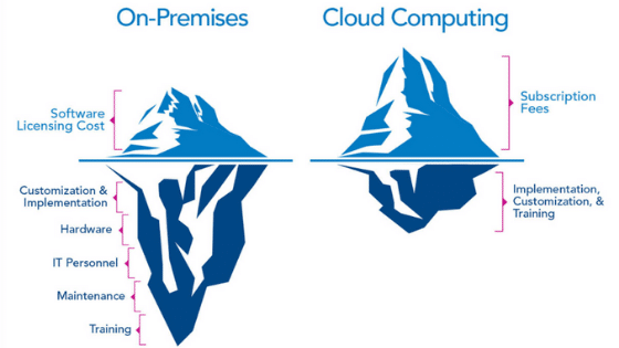 Retail cost of on-premise vs. cloud computing