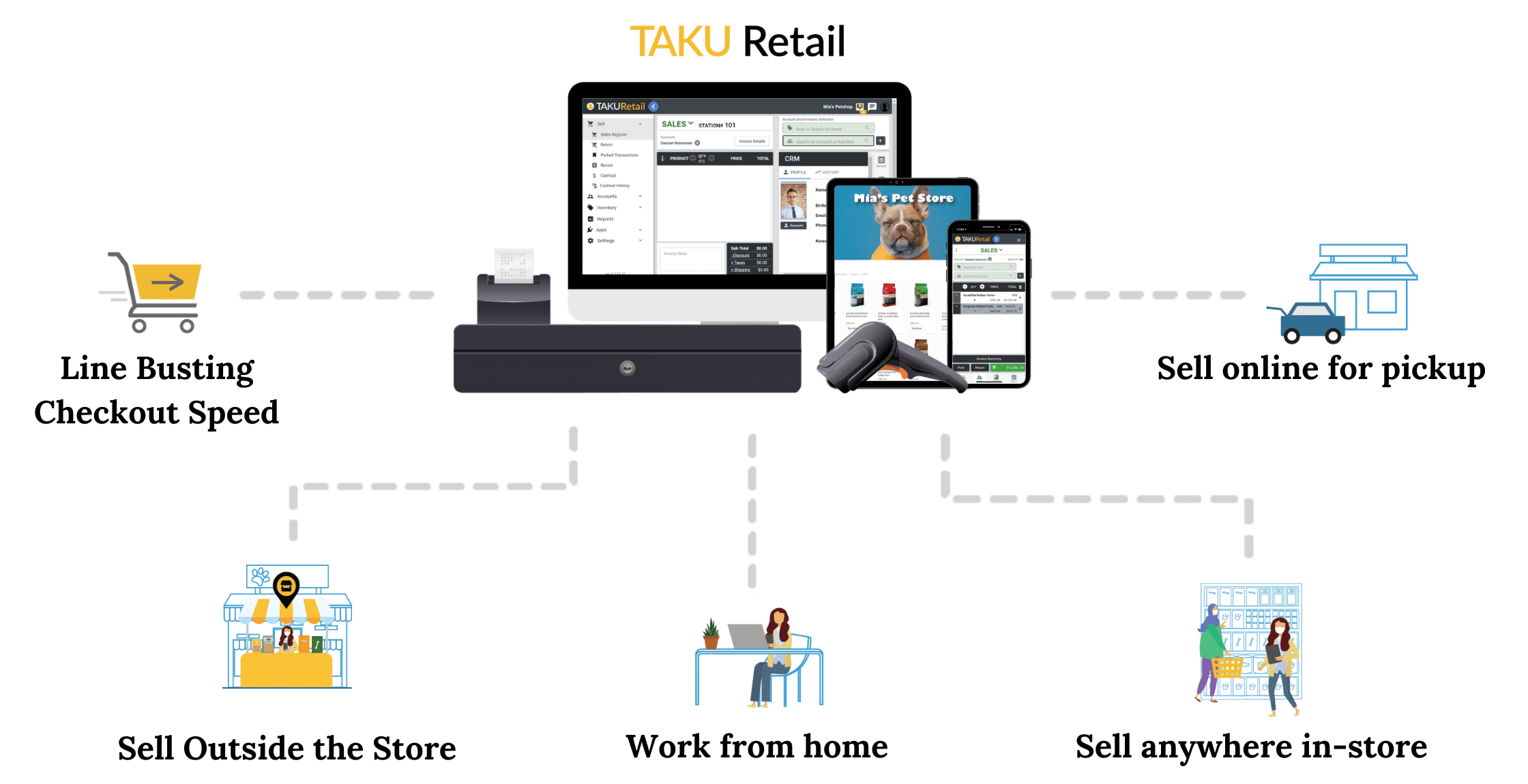 TAKU All-in-One Retail Sales Software