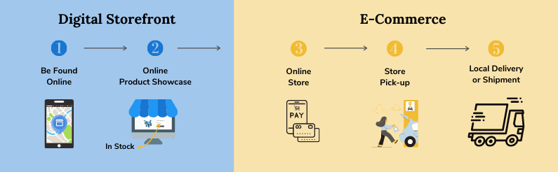 5 steps to moving a physical store online from clicks-to-bricks